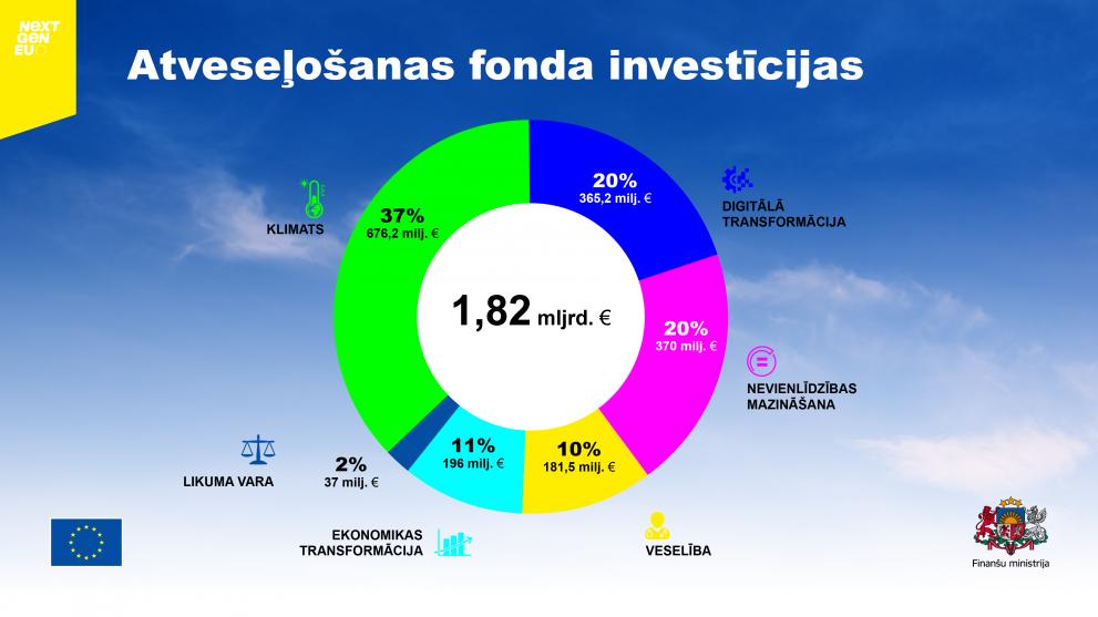 Atveseļošanas fonda līdzekļu sadalījums Latvijā